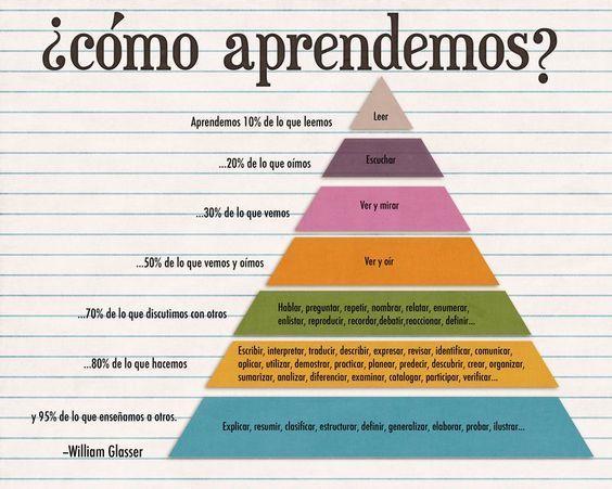 Pirámide de William Glasser