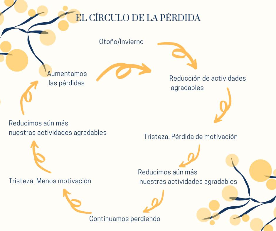 El círculo de la pérdida